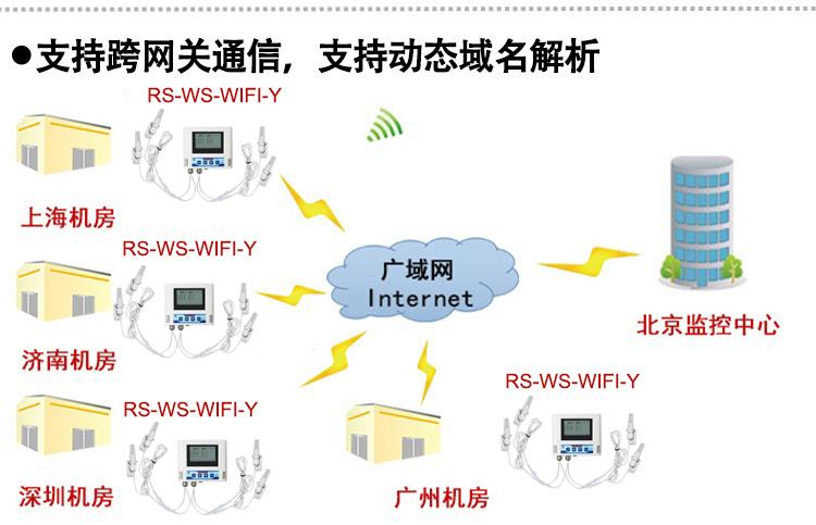 支持跨网关通信 支持动态域名解析