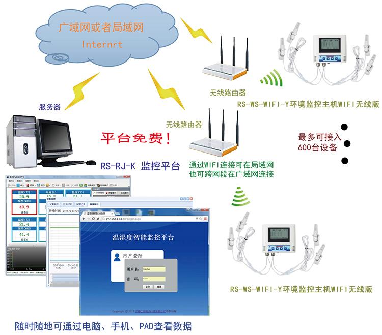 仁科温湿度监控平台