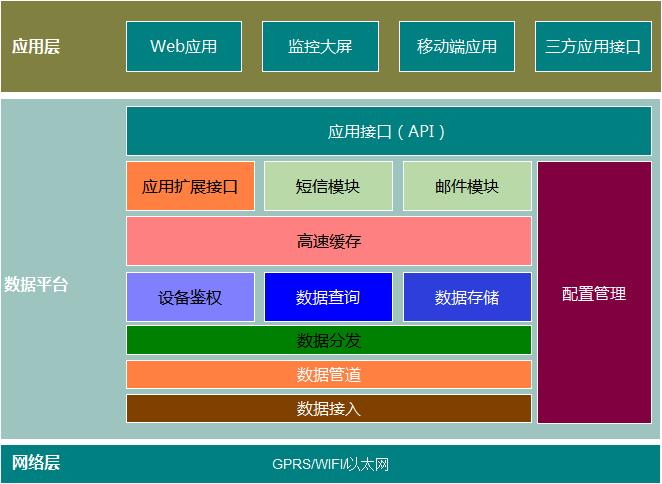 平台架构结构图